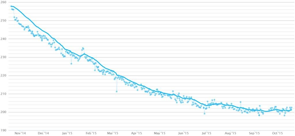 1 Year Of Keto, 77% The Man I Used To Be