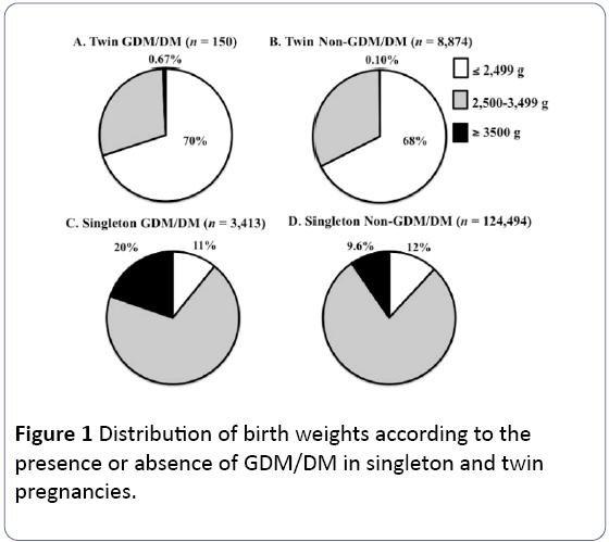 Screening For Gestational Diabetes Mellitus In Women With Twin Pregnancies