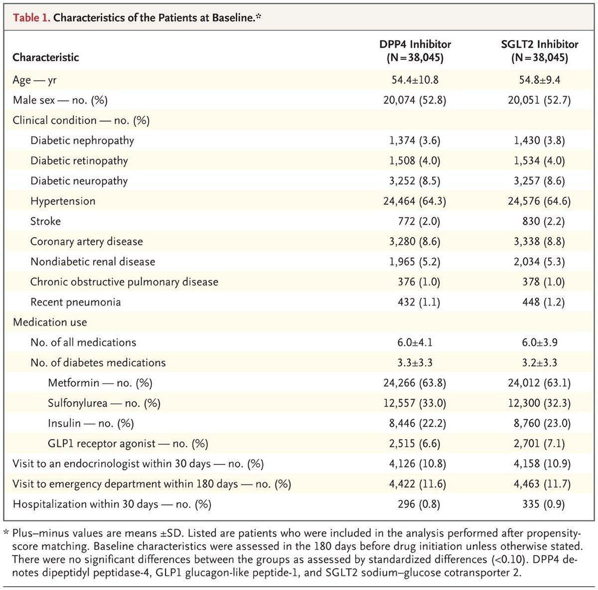 Risk Of Diabetic Ketoacidosis After Initiation Of An Sglt2 Inhibitor