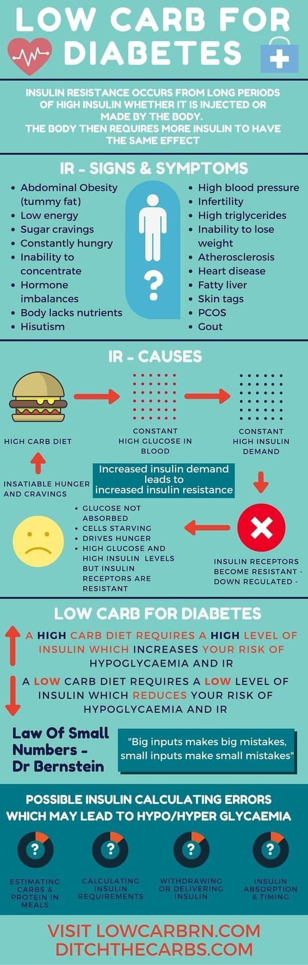 How To Eat For Diabetes