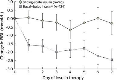 Evidence For Basal–bolus Insulin Versus Slide Scale Insulin