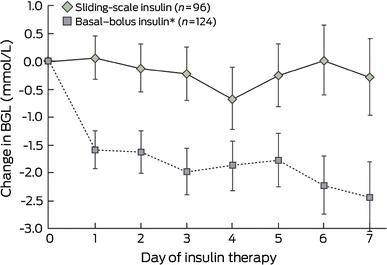 Basal Bolus Insulin Protocol