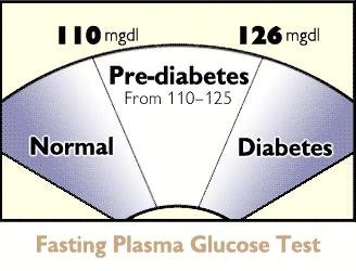 Is Fasting Blood Sugar Of 110 Bad?