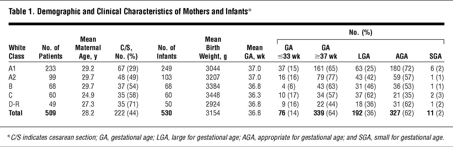 Management Of Infants Of Diabetic Mothers