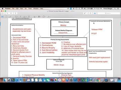 Nursing Concept Map For Diabetes