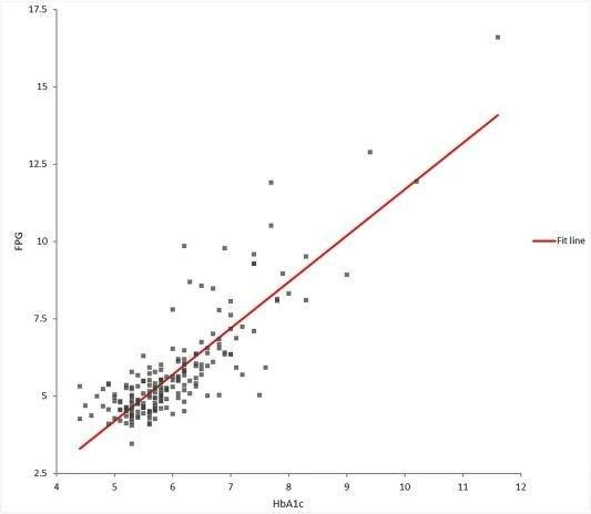 Accuracy Of Fasting Plasma Glucose And Hemoglobin A1c Testing For The Early Detection Of Diabetes: A Pilot Study