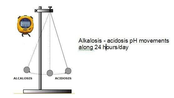 Overcome The Metabolic Acidosis