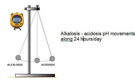 How To Overcome Metabolic Acidosis