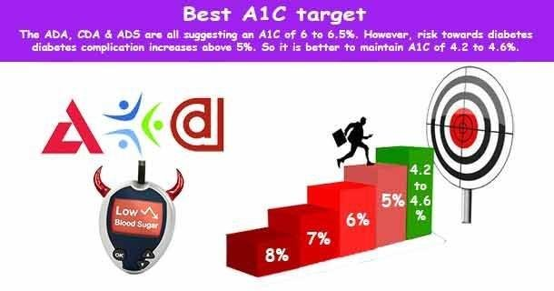 Optimal A1c Goal: What Should Be My A1c Target?