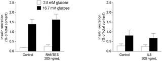 Assessment Of The Role Of Metabolic Determinants On The Relationship Between Insulin Sensitivity And Secretion