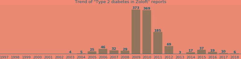 Zoloft Diabetes