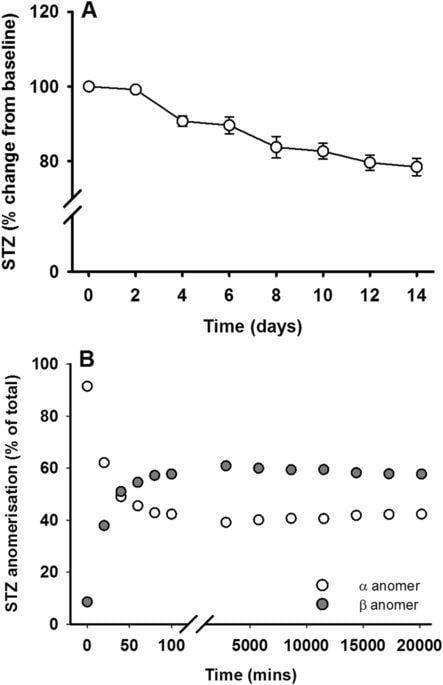 Streptozotocin Induced Diabetes In Mice Protocol