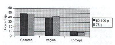 Incidencia De Diabetes Gestacional Segn Distintos Mtodos Diagnsticos Y Sus Implicancias Clnicas