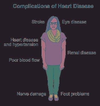 Heart Disease In Diabetics