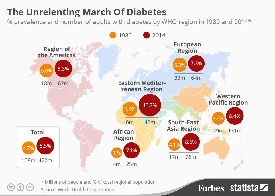 The Unrelenting Global March Of Diabetes [Infographic]