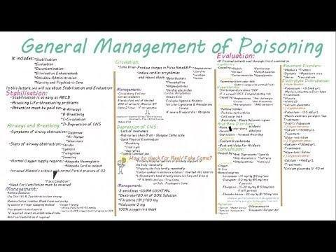 Metformin Poisoning Management