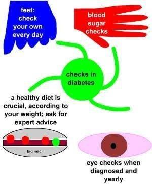 Diabetes Check Ups