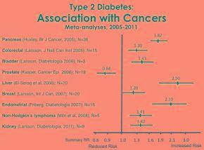 Diabetes Vs Cancer