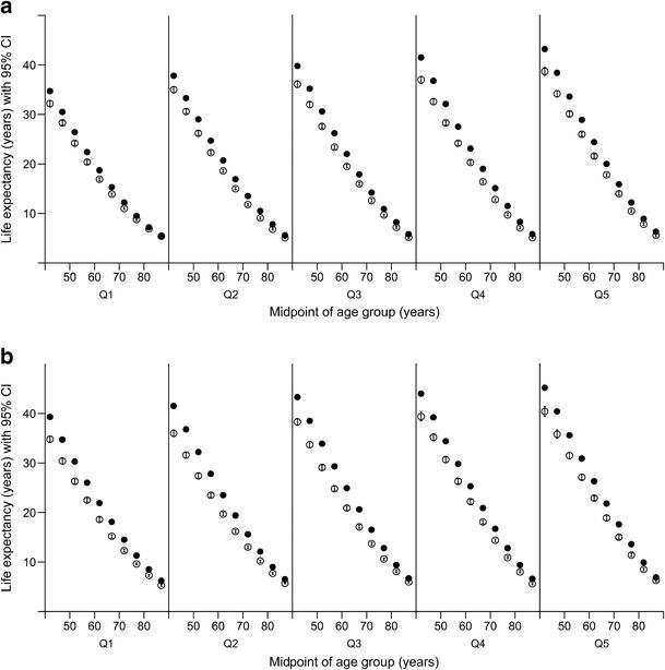 Type 2 diabetes, socioeconomic status and life expectancy in Scotland (2012–2014): a population-based observational study