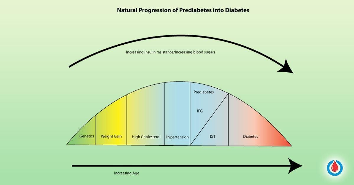 7 Ways to Stop the Progression of Prediabetes into Diabetes