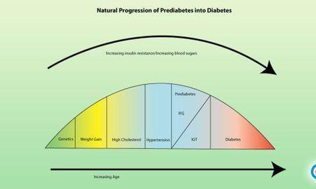 7 Ways to Stop the Progression of Prediabetes into Diabetes