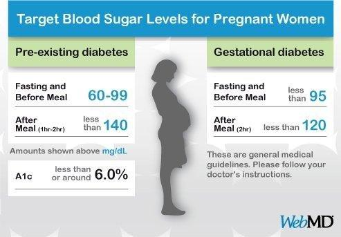 Blood Sugar Levels For Pregnant Women With Diabetes