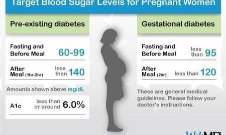 What Should Blood Sugar Be Before Bed Gestational Diabetes
