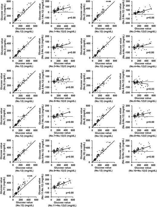 Evaluation Of The Appropriateness Of Using Glucometers For Measuring The Blood Glucose Levels In Mice