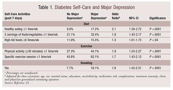 Coexistent Mental Health Disorders In Diabetic Patients