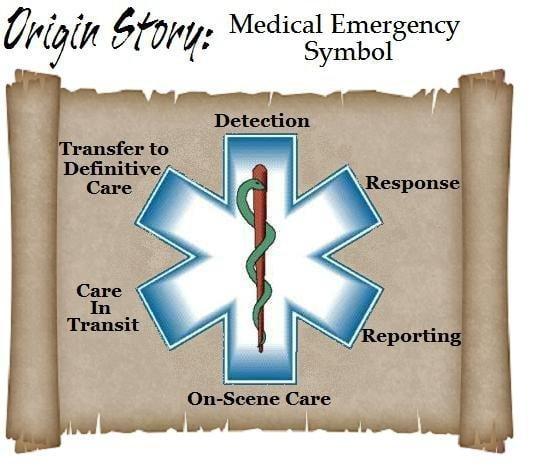 Origin Of The Medical Emergency Symbol