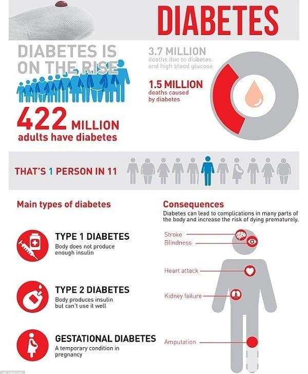 How Many People Across The World Have Diabetes?