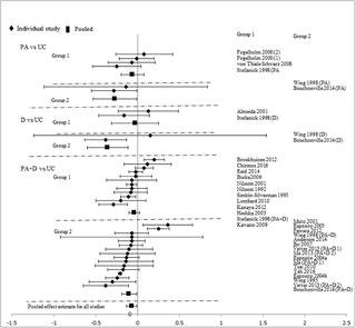 Effect Of Lifestyle Intervention In Patients With Type 2 Diabetes: A Meta-analysis
