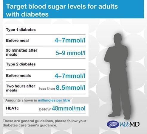 Diabetes Numbers Chart