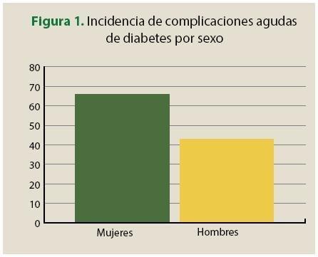 Caractersticas Clnico Epidemiolgicas De Las Complicaciones Agudas De La Diabetes En El Servicio De Urgencias Del Hospital General De Atizapn