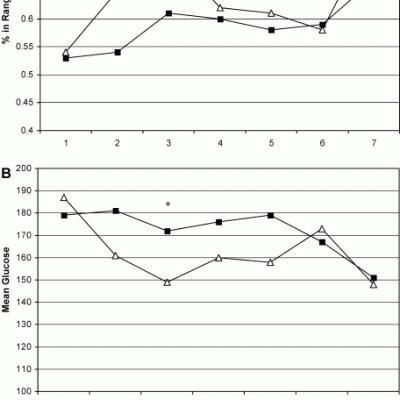 Inpatient Diabetes Management Algorithm