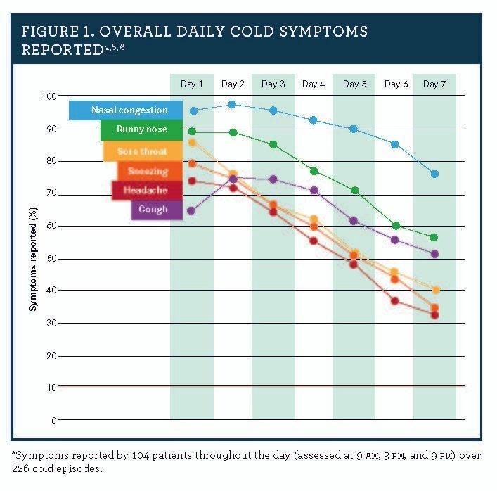 Managing Cold And Flu Symptom Relief In Patients With Hypertension