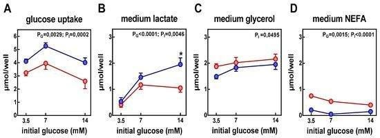 Nutrients | Free Full-text | Insulin Controls Triacylglycerol Synthesis Through Control Of Glycerol Metabolism And Despite Increased Lipogenesis | Html