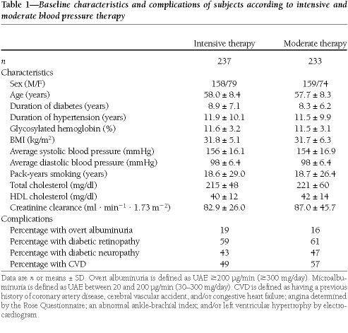 Effect Of Blood Pressure Control On Diabetic Microvascular Complications In Patients With Hypertension And Type 2 Diabetes
