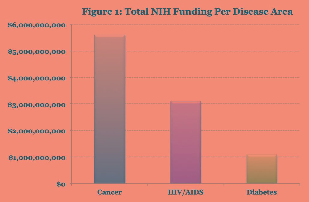 Federal Funding For Diabetes Research