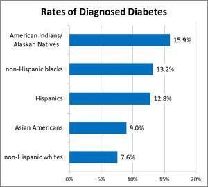 White House Says Diabetics Don't Deserve Health Insurance Fact Check