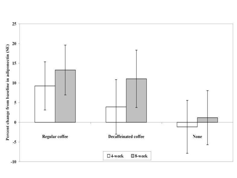 Decaffeinated Coffee And Diabetes Type 2