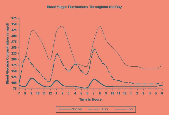 Blood Sugar Throughout The Day - For Normal People And Those With Diabetes