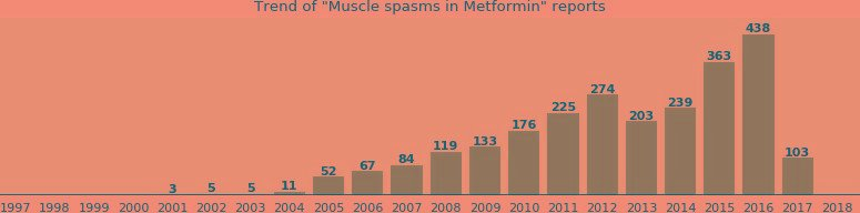 Can Metformin Cause Muscle Cramps?