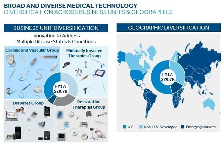 Medtronic: Why Investors Should Expect This Dividend Aristocrat To Raise Its Dividend Again Soon