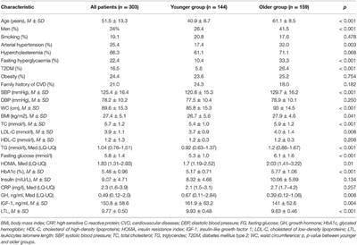 Frontiers | Growth Hormone, Insulin-like Growth Factor-1, Insulin Resistance, And Leukocyte Telomere Length As Determinants Of Arterial Aging In Subjects Free Of Cardiovascular Diseases | Genetics