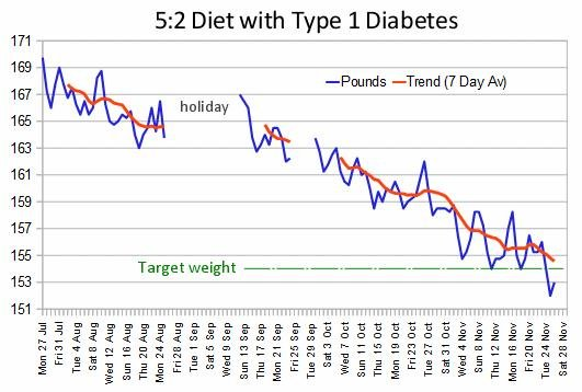 The 5:2 Fast Diet With Type 1 Diabetes