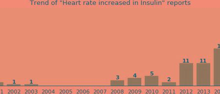 Can Insulin Cause Rapid Heart Rate?