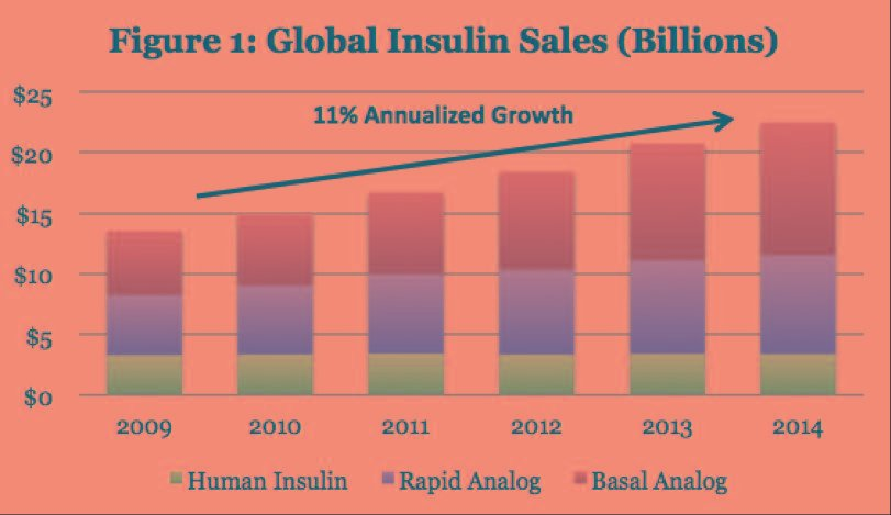 Unpacking The Rising Cost Of Insulin And What It Means For Patients