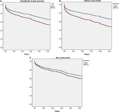 Frontiers | Interaction Of Sex And Diabetes On Outcome After Ischemic Stroke | Neurology