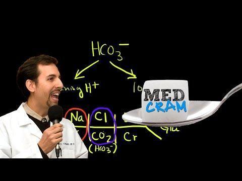 Medcram Medical Education Blog